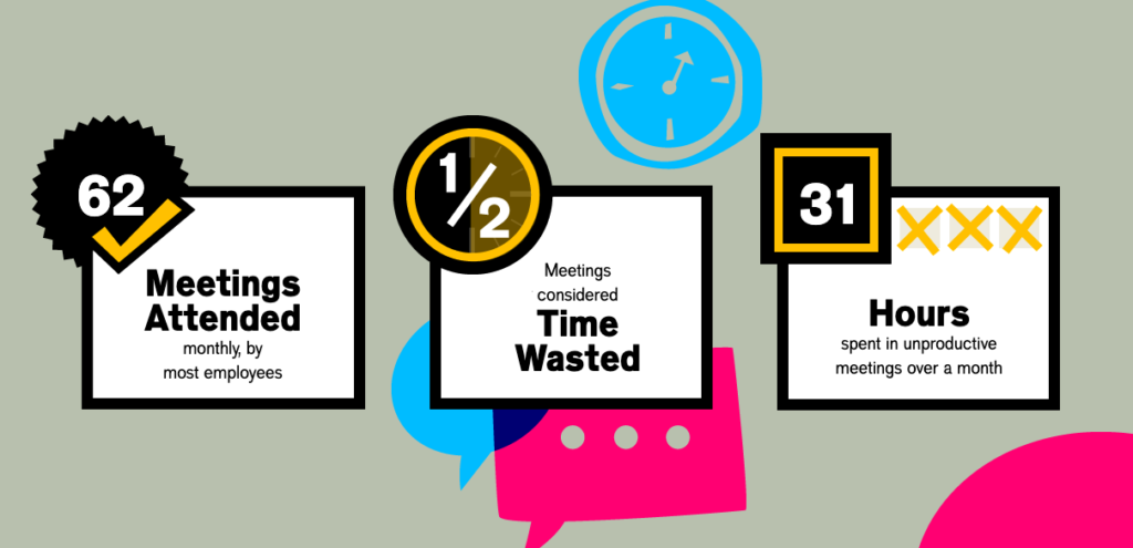 Altassian infographic about how meetings can be a waste of time