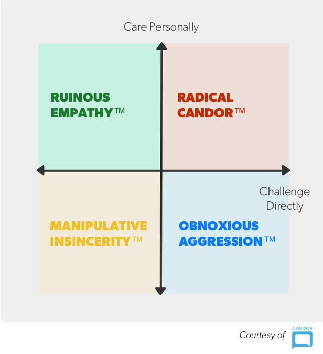 first-time manager mistakes - ruinous empathy