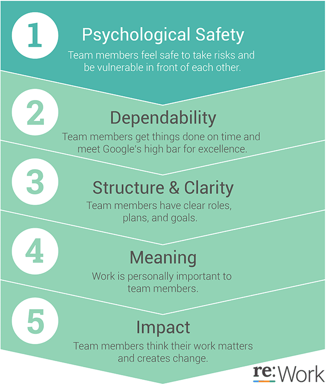 Google project Oxygen Top Manager Traits - Psychological safety is number one