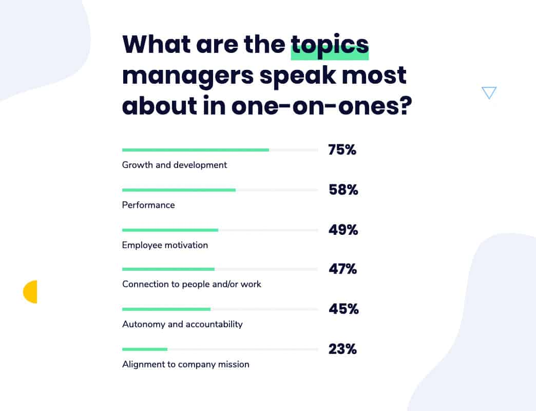 What managers discuss most during one-on-ones graph