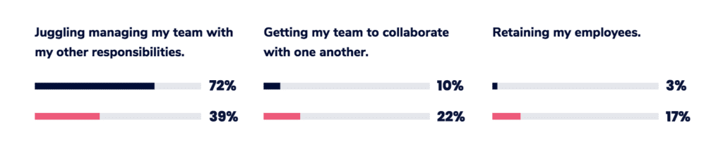 retention vs. onsite manager challenges