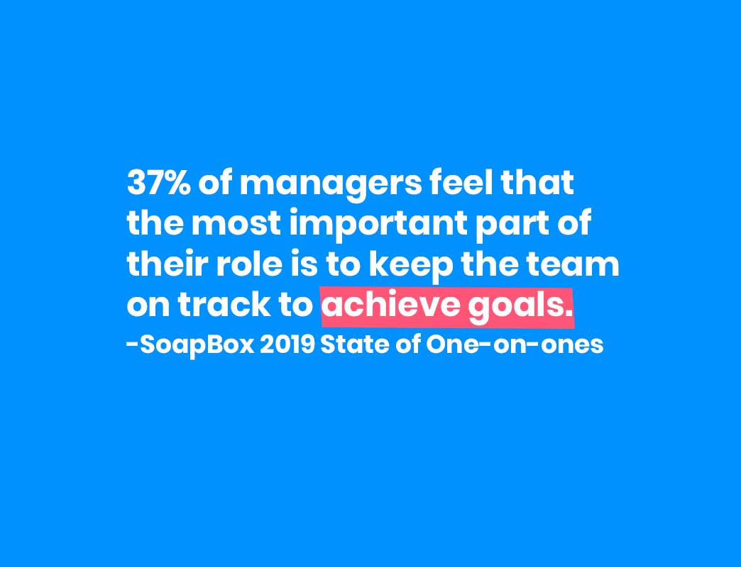 37% of managers feel that the most important part of their role is to keep the team on track to achieve goals. SoapBox 2019 State of One-on-ones