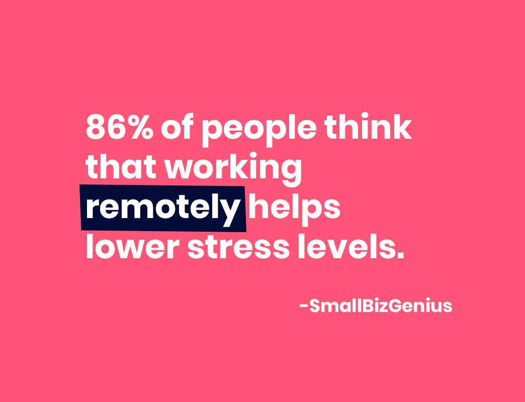 86% of people think that working remotely helps lower stress levels