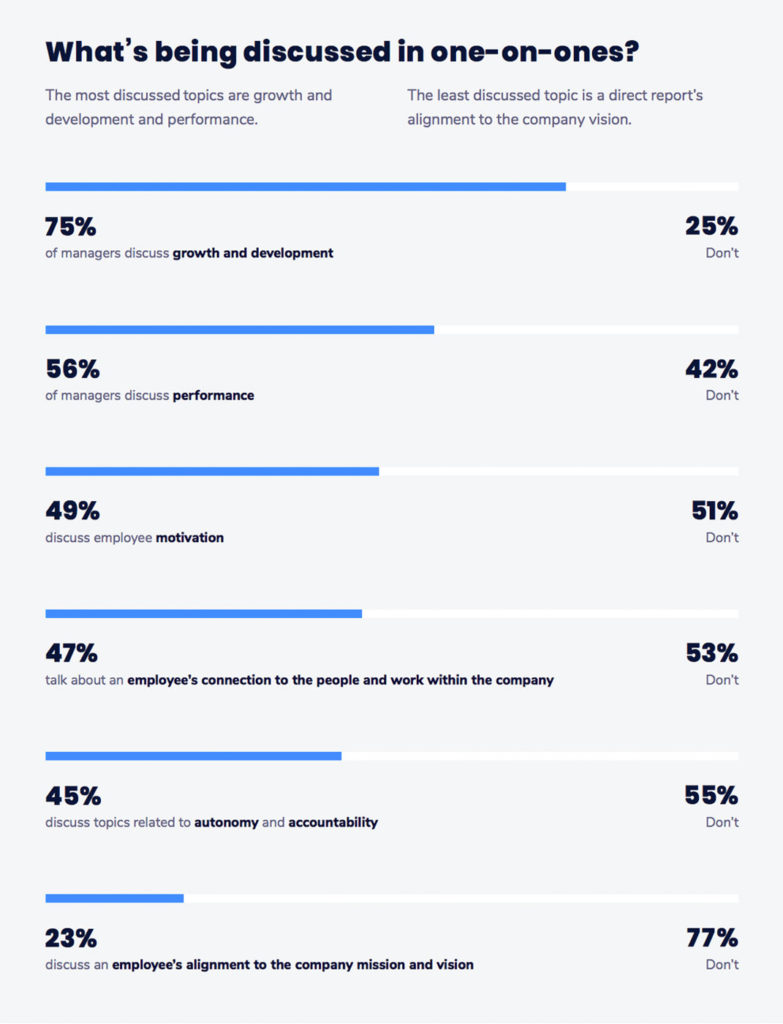 The most and least discussed topics in one-on-one meetings according to the 2019 Soapbox State of One-on-ones report