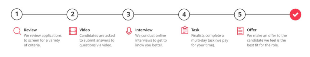 Hotjar's 5-step hiring process