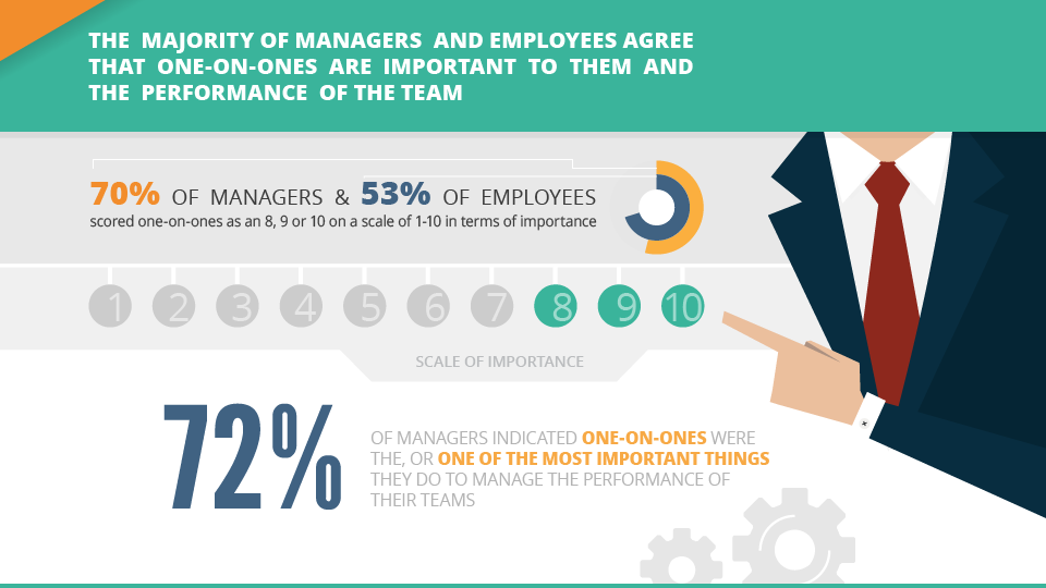 72% of managers indicated one-on-ones were the, or one of the most important things they do to manage the performance of their teams
