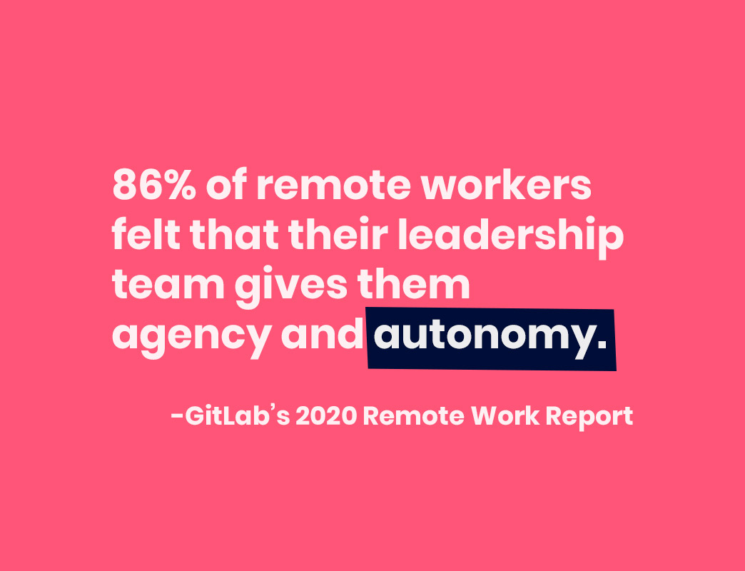 86% of remote workers felt that their leadership team gives them agency and autonomy
