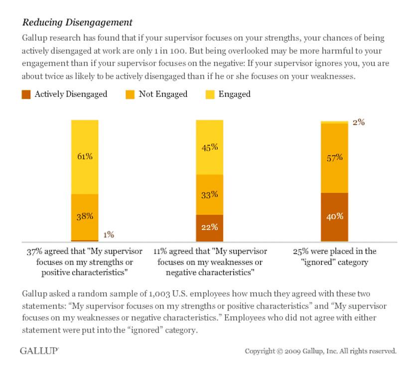 reducing employee disengagement with employee feedback