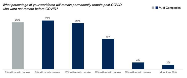 percentage of companies who will remain remote post-covid