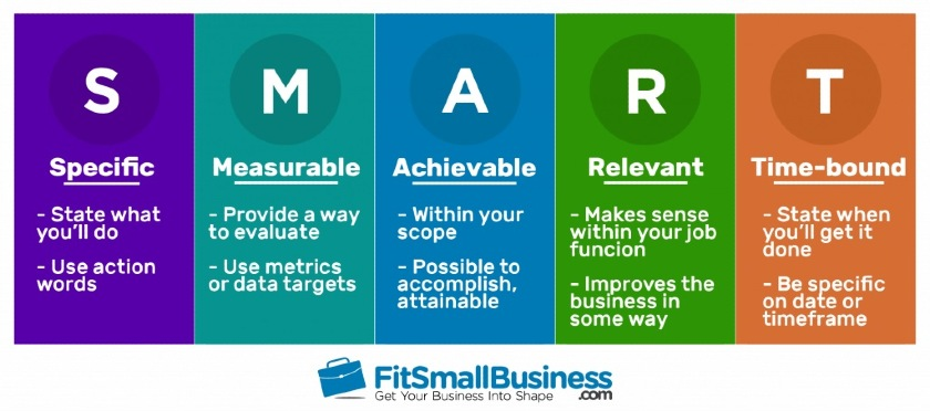 smart goals for marketing teams acronym