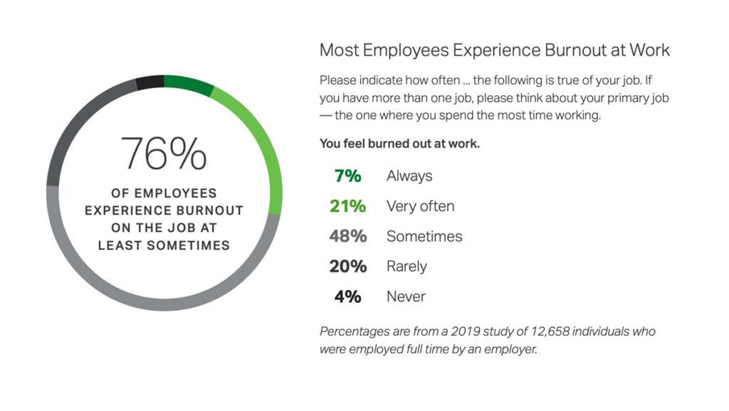 Employee burnout statistics
