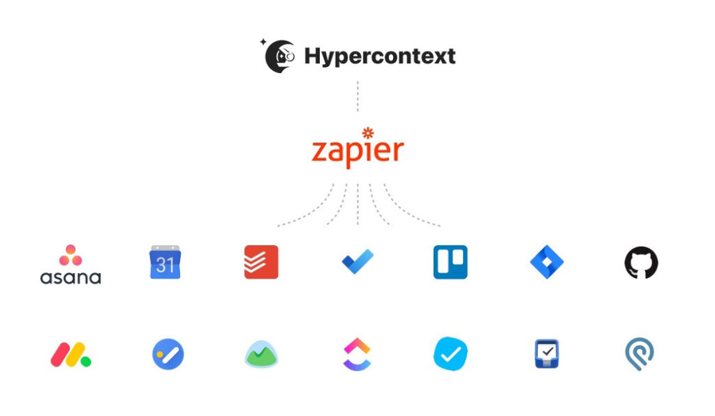 Hypercontext and Zapier integration. Integrate with Asana, google calendar, todoist, trello, monday.com and more.