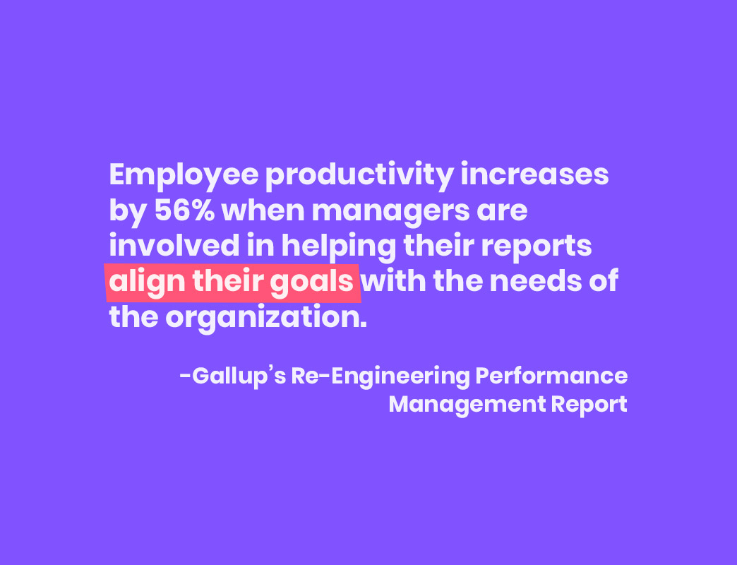 Employee productivity increases by 56% when managers are involved in helping their reports align their goals with the needs of the organization. -Gallup's Re-Engineering Performance Management Report