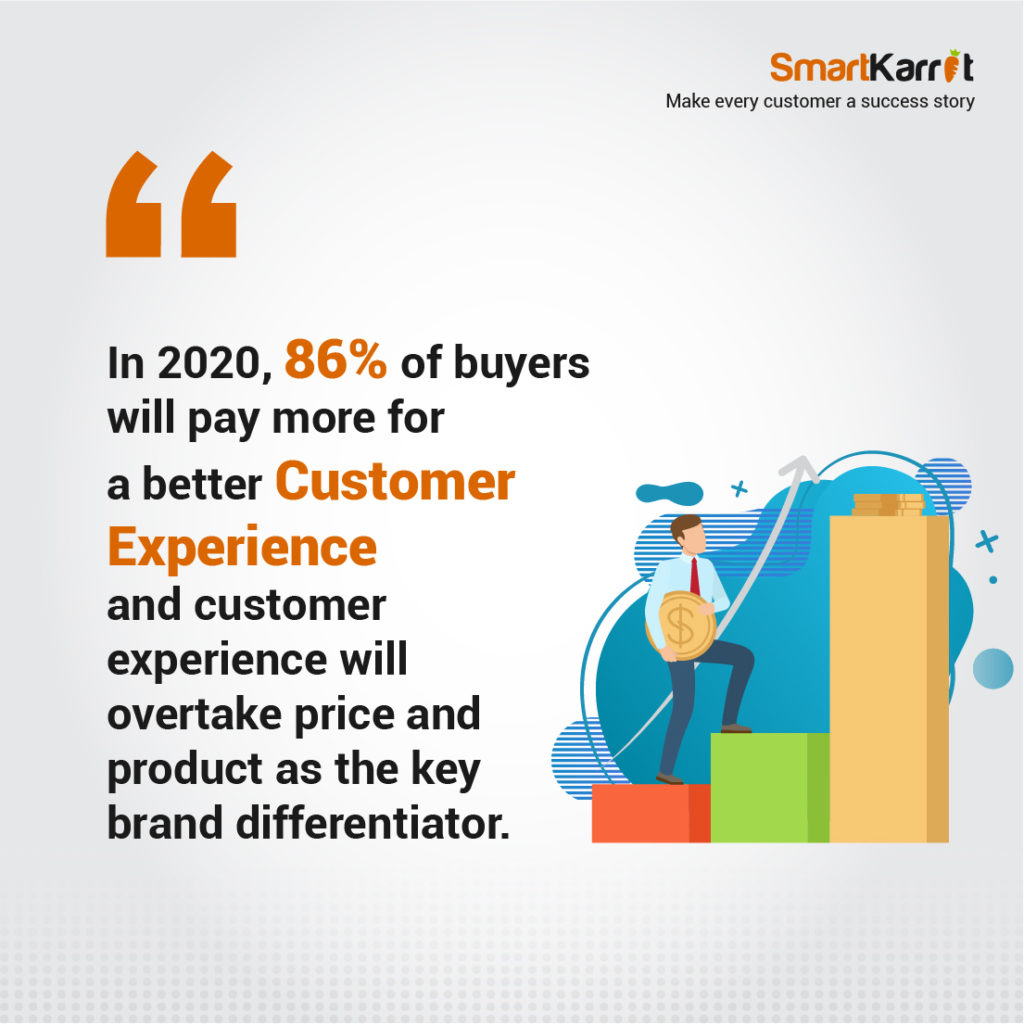 In 2020, 86% of buyers will pay more for a better customer experience and customer experience will overtake price and product as the key brand differentiator.