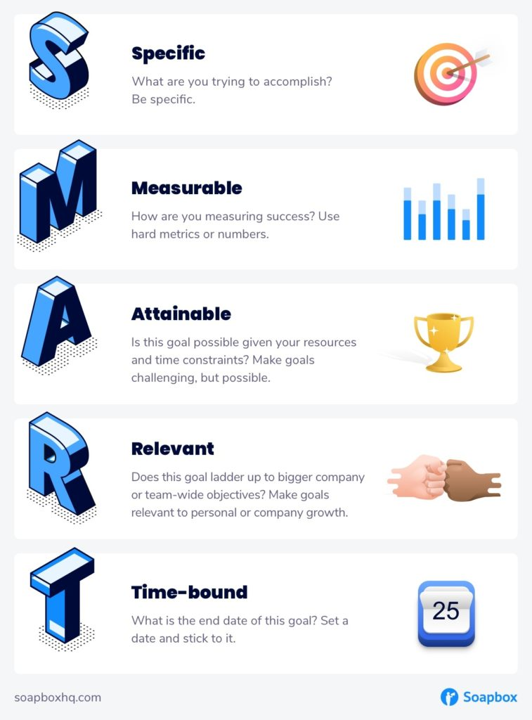 smart goals for marketing teams acronym