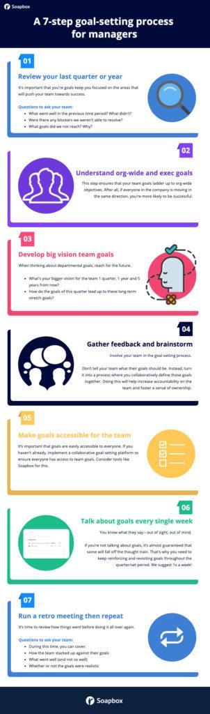 7 step goal-setting process