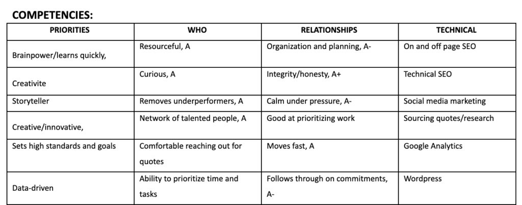 competencies matrix for scorecard for hiring managers