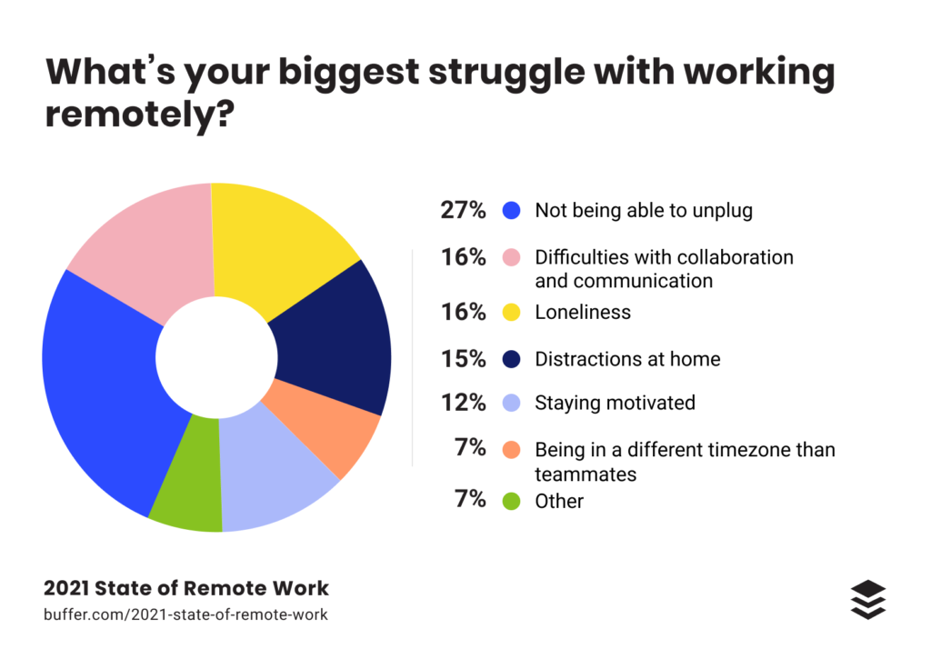 Buffer 2021 State of Remote Work