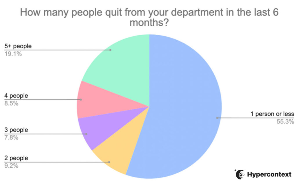 How many people quit from your department in the last 6 months poll results