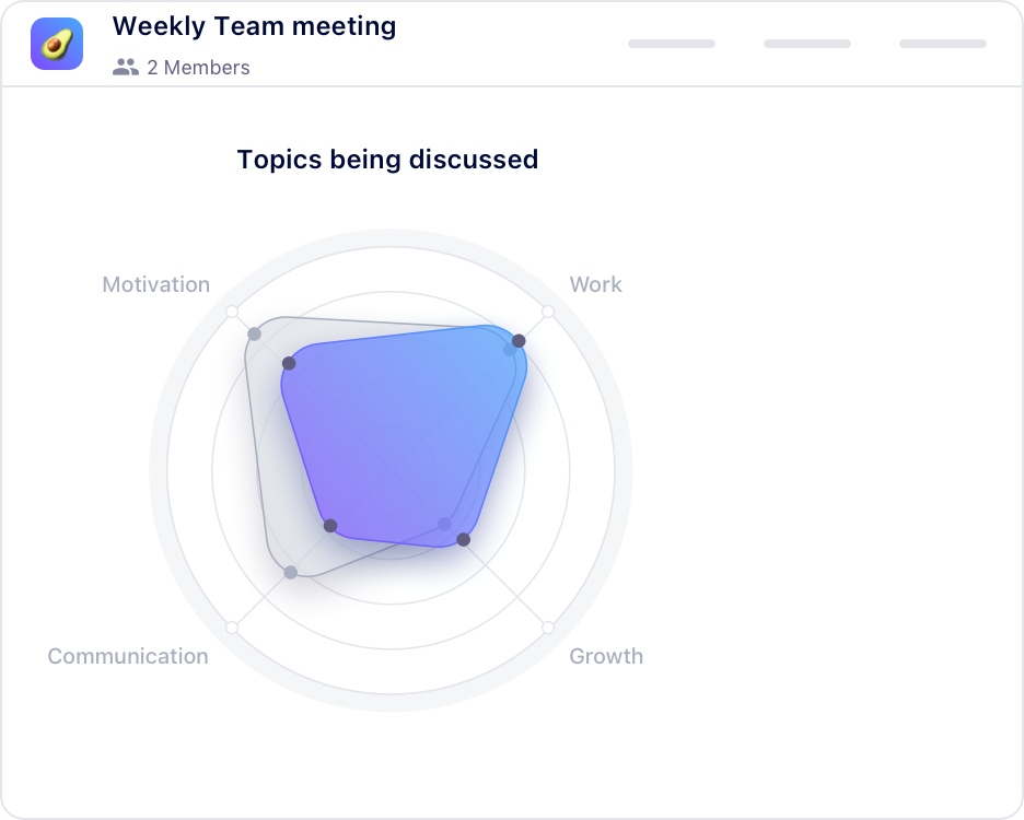 Meeting insights