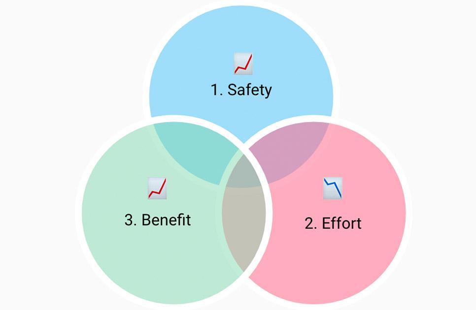 safety, benefit, effort