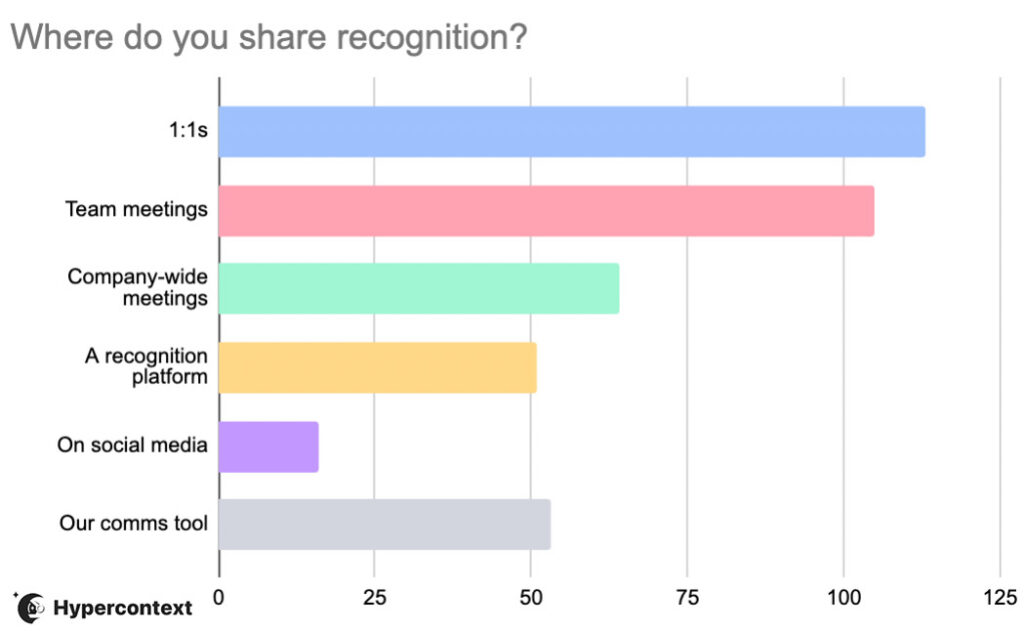 where do you share recognition poll results