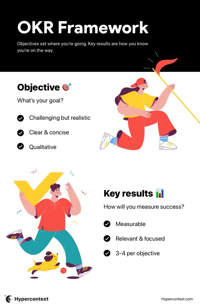 OKR infographic